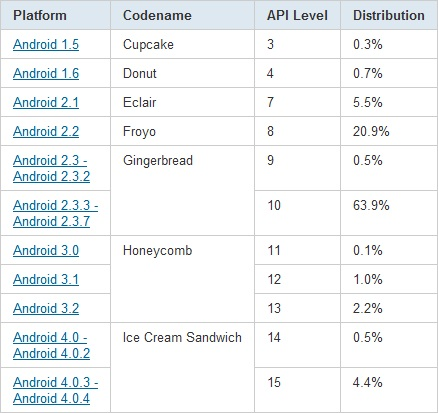 Datos Mayo Android 2