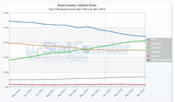 Navegadores Internet Explorer Google Chrome ranking 580x339