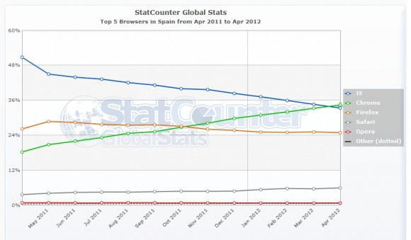 Navegadores Internet Explorer Google Chrome ranking españa 580x339