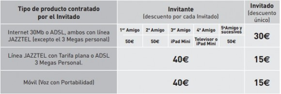 Recompensas Plan Amigo Jazztel