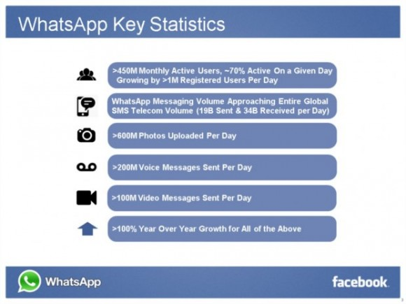Facebook compra WhatsApp 2